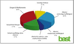 MPU-Statistik 2020
